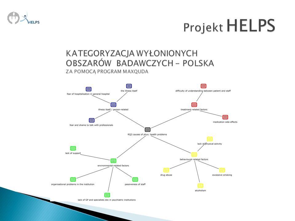 Projekt HELPS KATEGORYZACJA WYŁONIONYCH OBSZARÓW BADAWCZYCH - POLSKA ZA POMOCĄ PROGRAM MAXQUDA