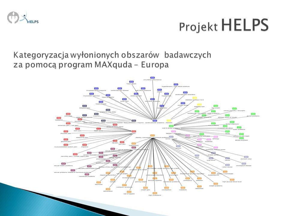Projekt HELPS Kategoryzacja wyłonionych obszarów badawczych za pomocą program MAXquda - Europa