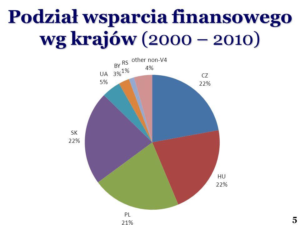 Podział wsparcia finansowego wg krajów (2000 – 2010)
