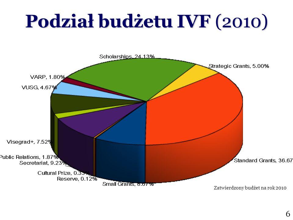 Podział budżetu IVF (2010) Zatwierdzony budżet na rok 2010 6