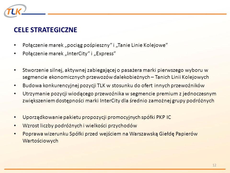 """CELE STRATEGICZNE Połączenie marek """"pociąg pośpieszny i """"Tanie Linie Kolejowe Połączenie marek """"InterCity i """"Express"""