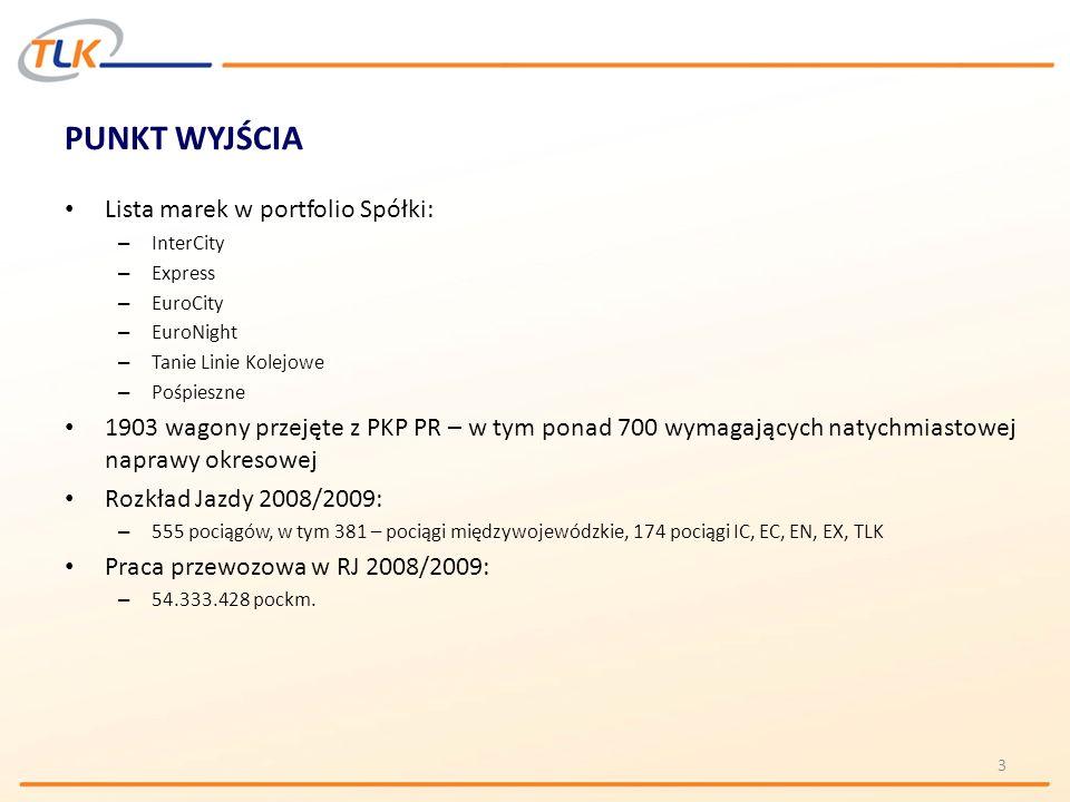 PUNKT WYJŚCIA Lista marek w portfolio Spółki: