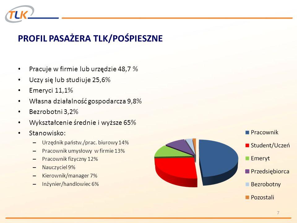 PROFIL PASAŻERA TLK/POŚPIESZNE
