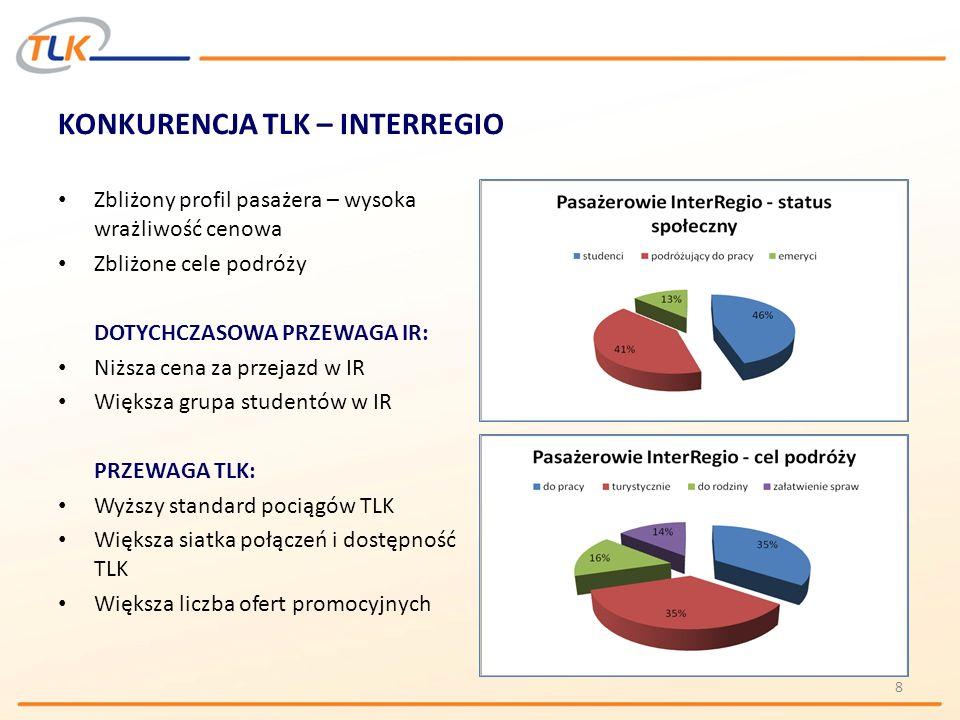 KONKURENCJA TLK – INTERREGIO
