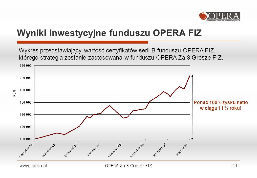 Wyniki inwestycyjne funduszu OPERA FIZ