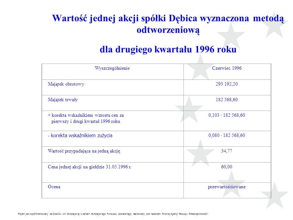 Wartość jednej akcji spółki Dębica wyznaczona metodą odtworzeniową dla drugiego kwartału 1996 roku