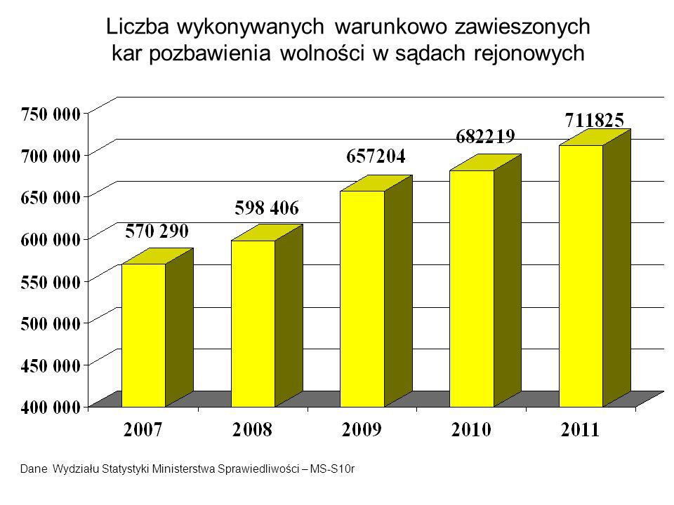Liczba wykonywanych warunkowo zawieszonych kar pozbawienia wolności w sądach rejonowych