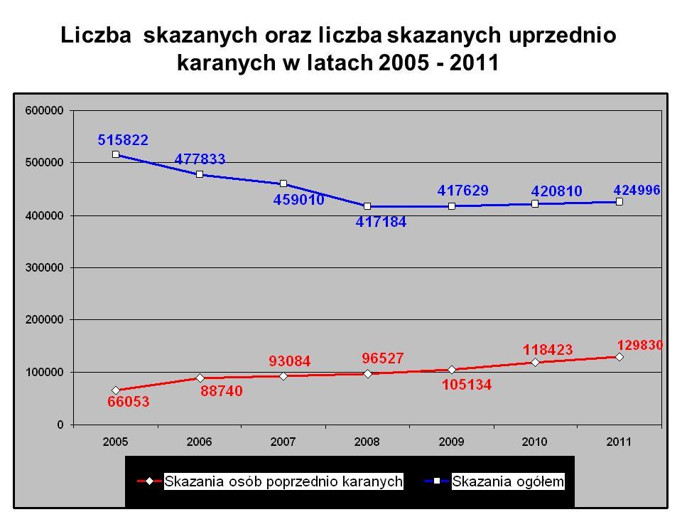 Liczba skazanych oraz liczba skazanych uprzednio karanych w latach 2005 - 2011
