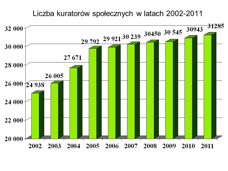 Liczba kuratorów społecznych w latach 2002-2011