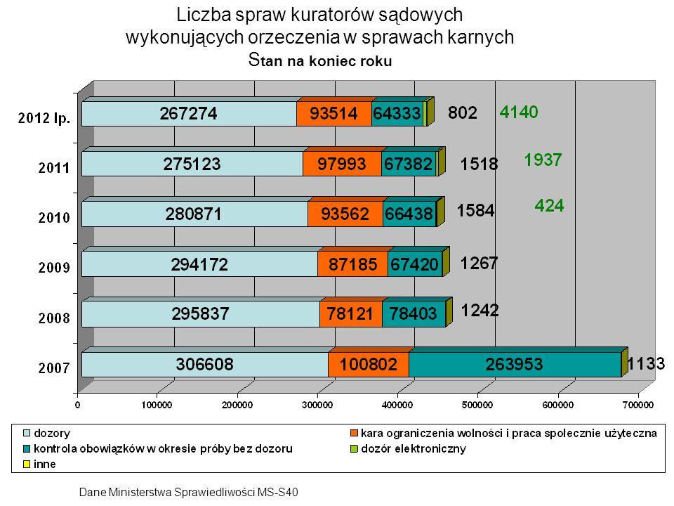 Liczba spraw kuratorów sądowych wykonujących orzeczenia w sprawach karnych Stan na koniec roku