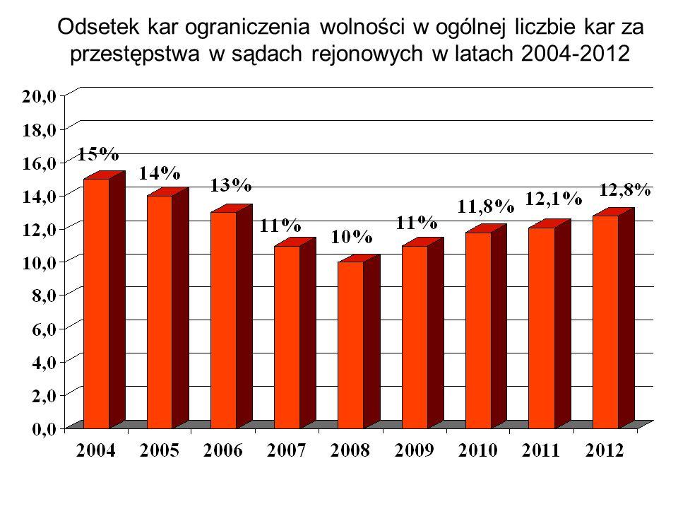 Odsetek kar ograniczenia wolności w ogólnej liczbie kar za przestępstwa w sądach rejonowych w latach 2004-2012
