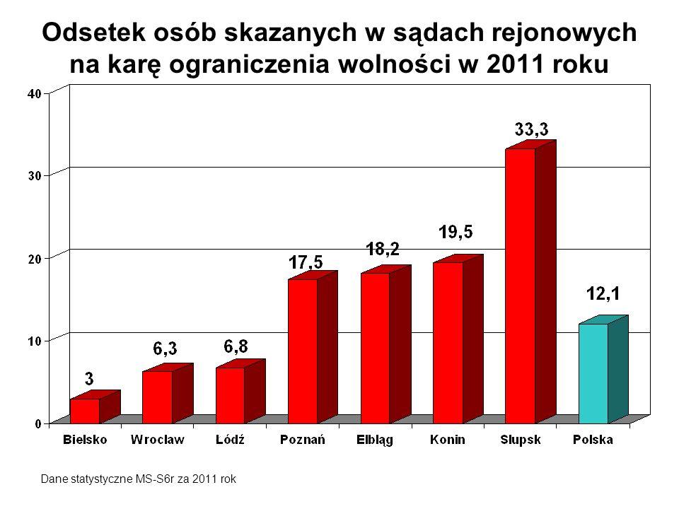 Odsetek osób skazanych w sądach rejonowych na karę ograniczenia wolności w 2011 roku