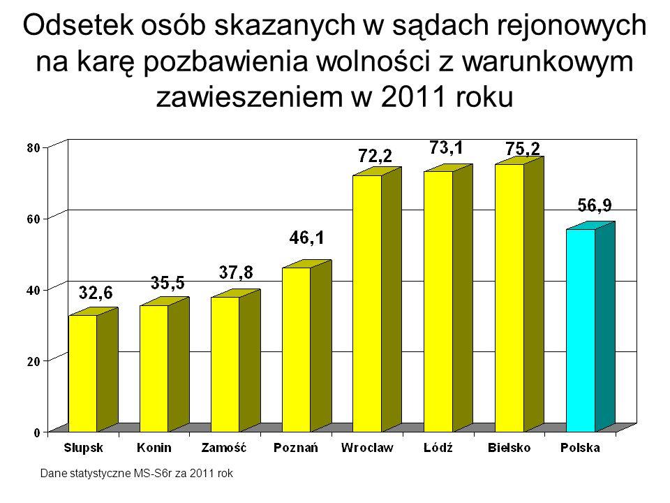Odsetek osób skazanych w sądach rejonowych na karę pozbawienia wolności z warunkowym zawieszeniem w 2011 roku