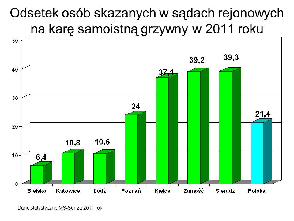 Odsetek osób skazanych w sądach rejonowych na karę samoistną grzywny w 2011 roku
