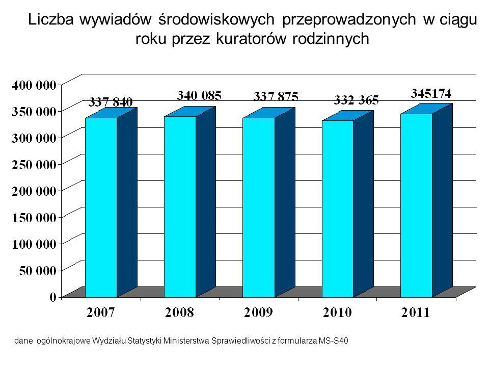 Liczba wywiadów środowiskowych przeprowadzonych w ciągu roku przez kuratorów rodzinnych