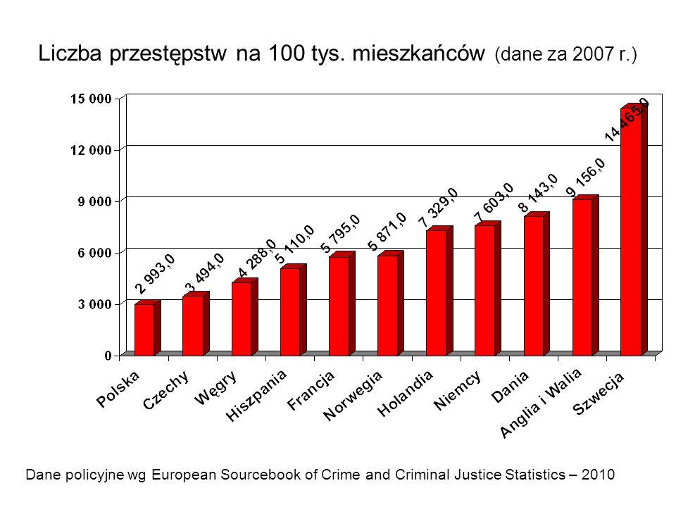 Liczba przestępstw na 100 tys. mieszkańców (dane za 2007 r.)