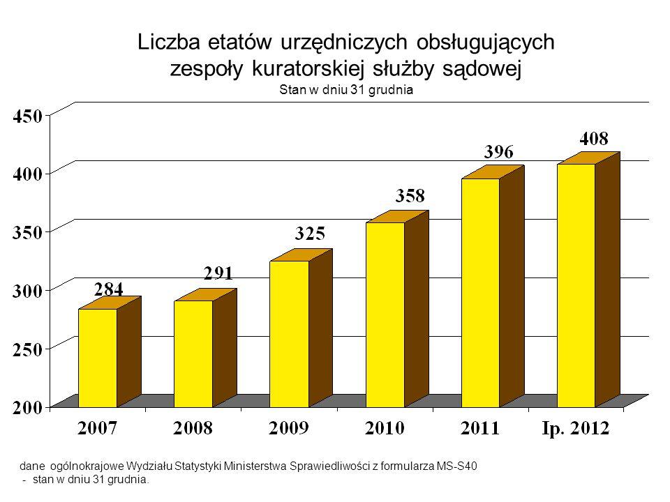 Liczba etatów urzędniczych obsługujących zespoły kuratorskiej służby sądowej Stan w dniu 31 grudnia