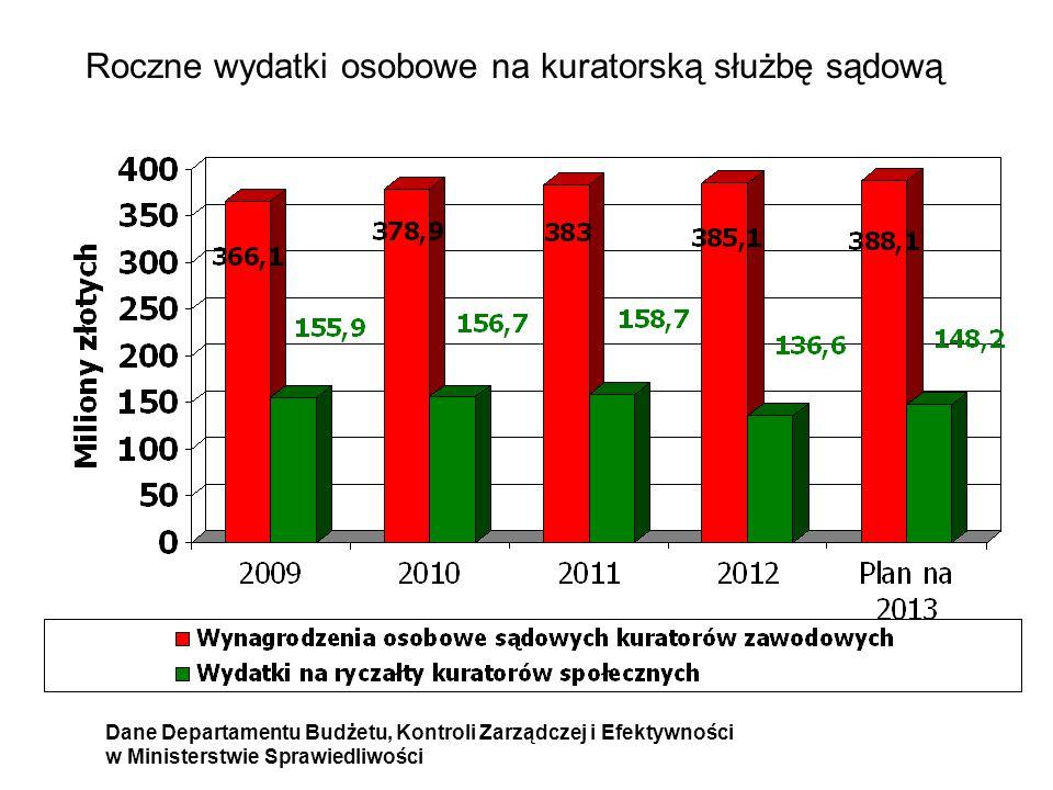 Roczne wydatki osobowe na kuratorską służbę sądową
