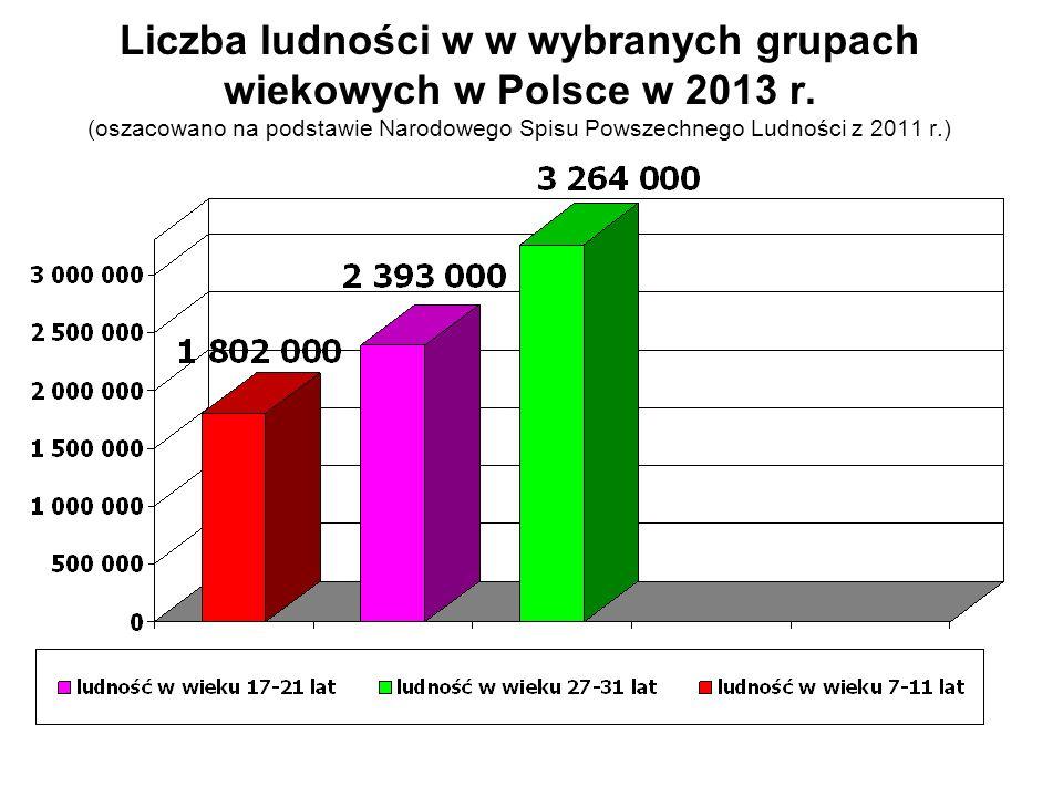 Liczba ludności w w wybranych grupach wiekowych w Polsce w 2013 r