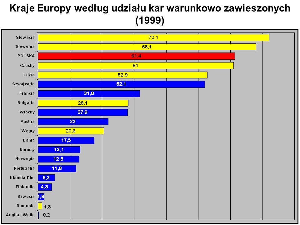 Kraje Europy według udziału kar warunkowo zawieszonych (1999)