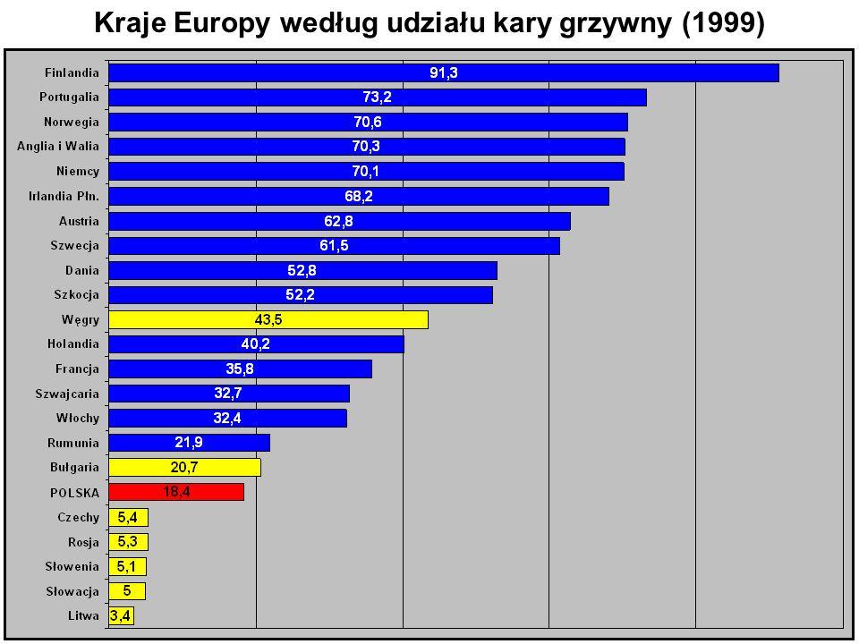Kraje Europy według udziału kary grzywny (1999)