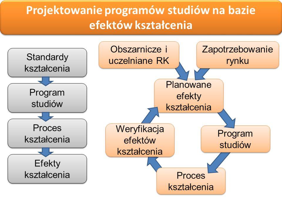 Projektowanie programów studiów: na bazie efektów kształcenia