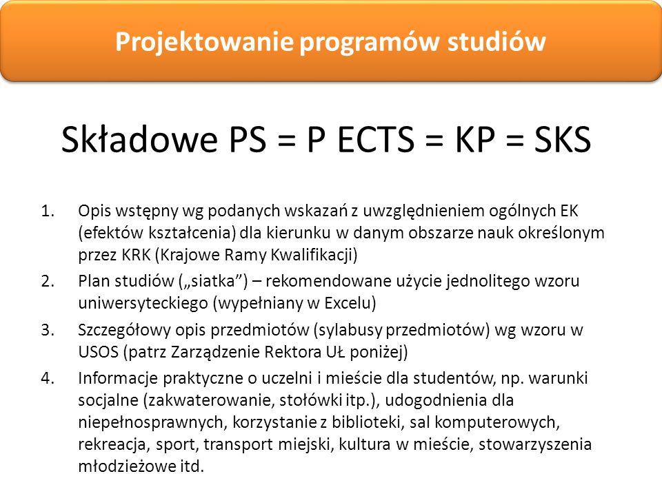 Składowe PS = P ECTS = KP = SKS