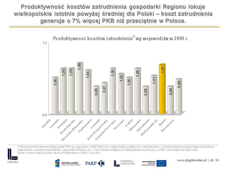 Produktywność kosztów zatrudnienia gospodarki Regionu lokuje wielkopolskie istotnie powyżej średniej dla Polski – koszt zatrudnienia generuje o 7% więcej PKB niż przeciętnie w Polsce.