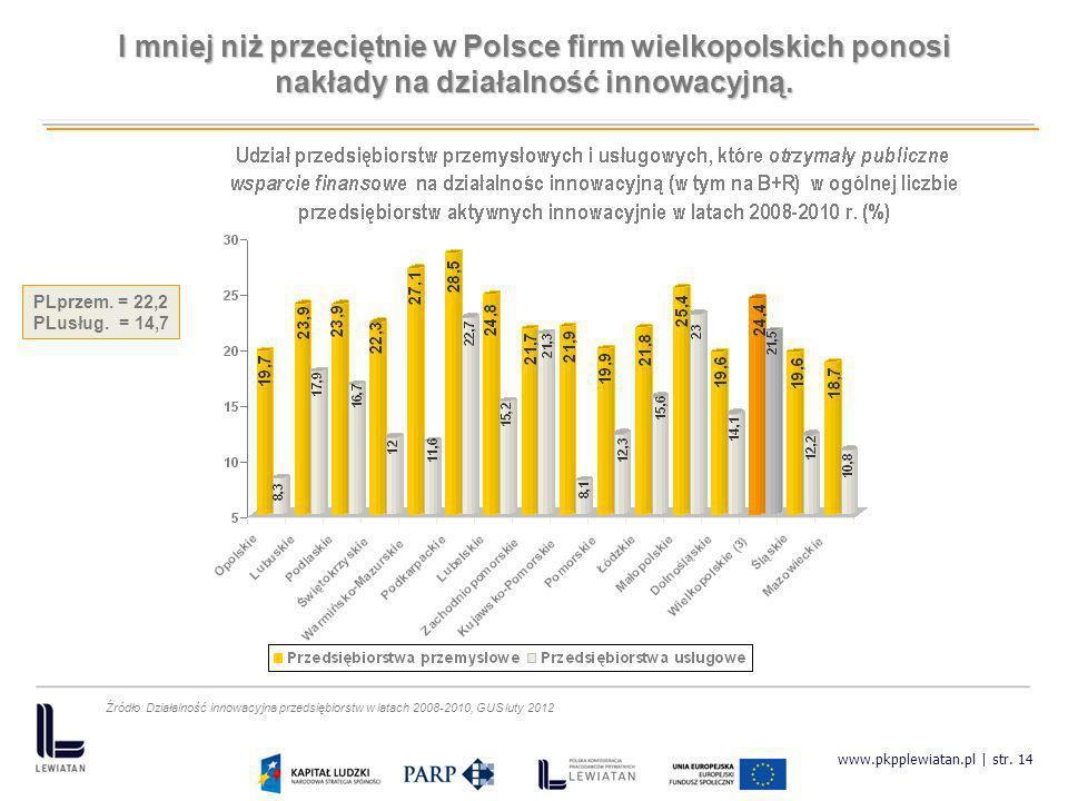 I mniej niż przeciętnie w Polsce firm wielkopolskich ponosi