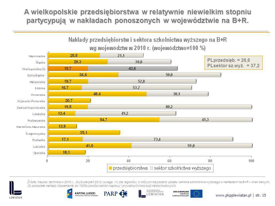 A wielkopolskie przedsiębiorstwa w relatywnie niewielkim stopniu partycypują w nakładach ponoszonych w województwie na B+R.
