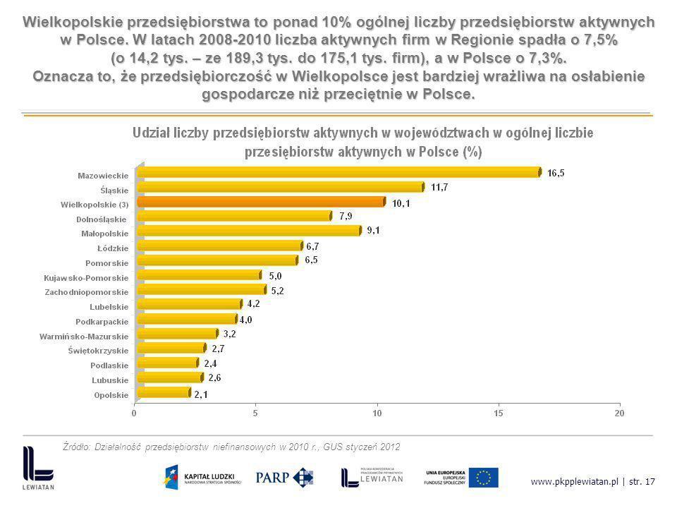 (o 14,2 tys. – ze 189,3 tys. do 175,1 tys. firm), a w Polsce o 7,3%.