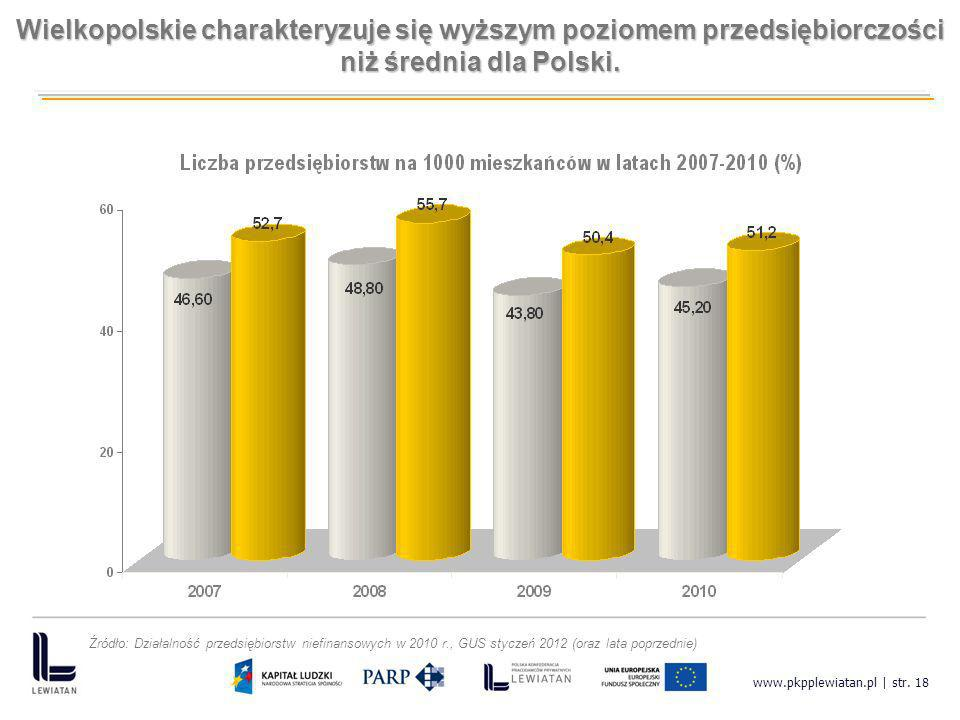 Wielkopolskie charakteryzuje się wyższym poziomem przedsiębiorczości niż średnia dla Polski.