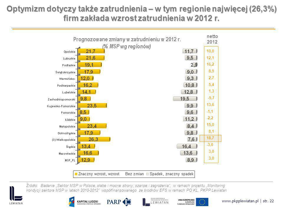 Optymizm dotyczy także zatrudnienia – w tym regionie najwięcej (26,3%) firm zakłada wzrost zatrudnienia w 2012 r.