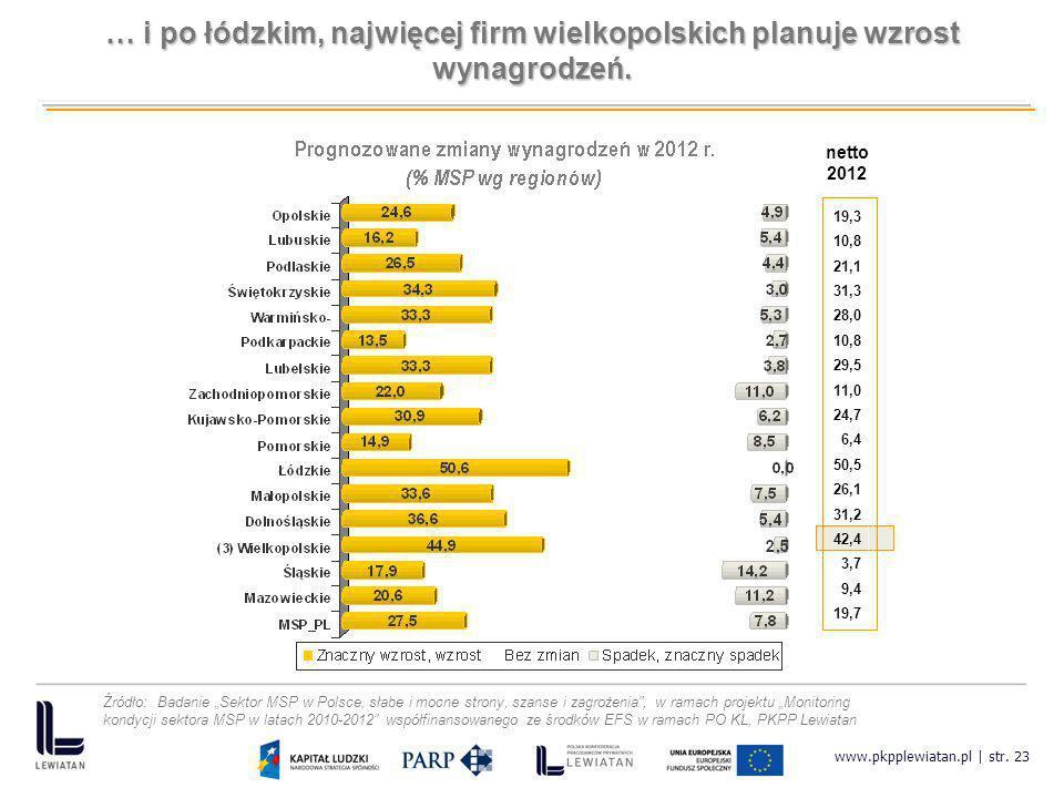 … i po łódzkim, najwięcej firm wielkopolskich planuje wzrost wynagrodzeń.
