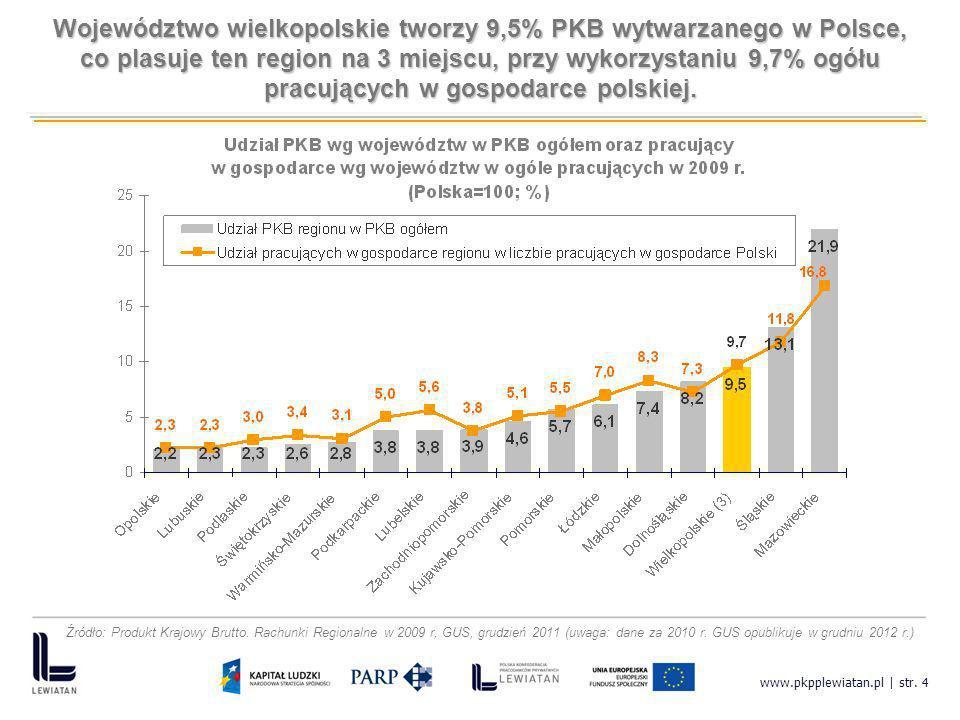 Województwo wielkopolskie tworzy 9,5% PKB wytwarzanego w Polsce,