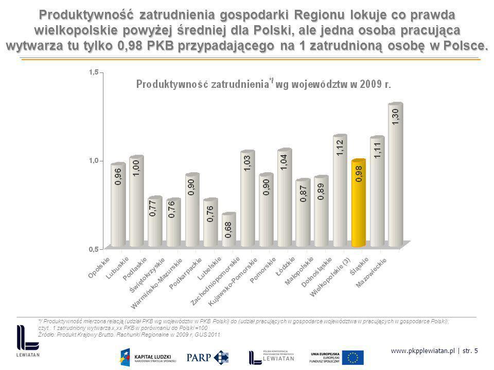 Produktywność zatrudnienia gospodarki Regionu lokuje co prawda wielkopolskie powyżej średniej dla Polski, ale jedna osoba pracująca