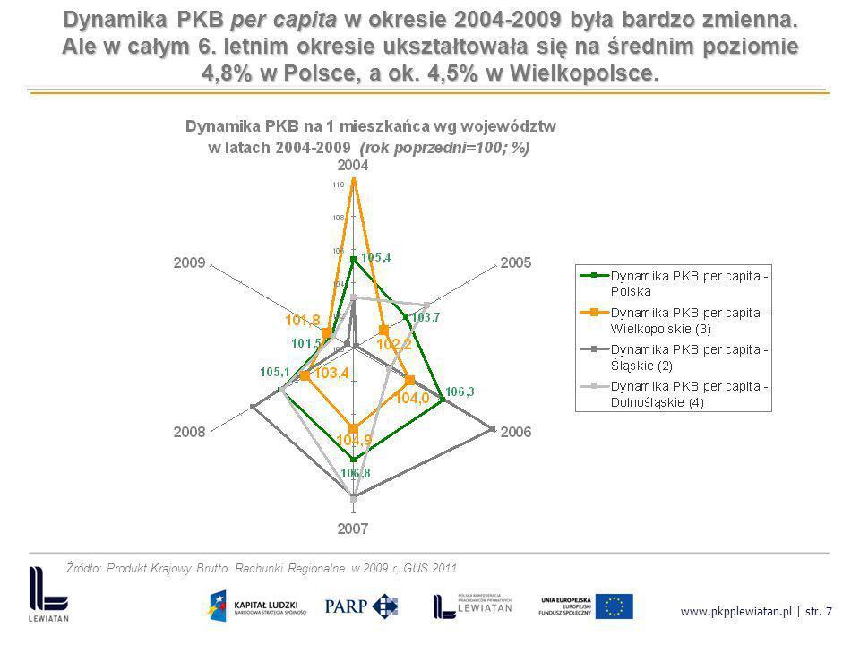 Dynamika PKB per capita w okresie 2004-2009 była bardzo zmienna.