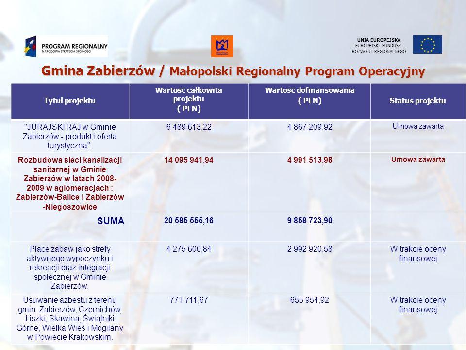 Gmina Zabierzów / Małopolski Regionalny Program Operacyjny