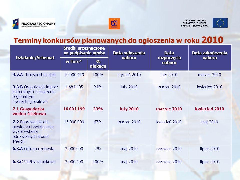 Terminy konkursów planowanych do ogłoszenia w roku 2010