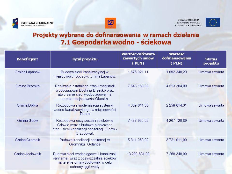 Wartość całkowita zawartych umów Wartość dofinansowania
