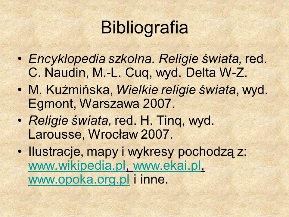 Bibliografia Encyklopedia szkolna. Religie świata, red. C. Naudin, M.-L. Cuq, wyd. Delta W-Z.