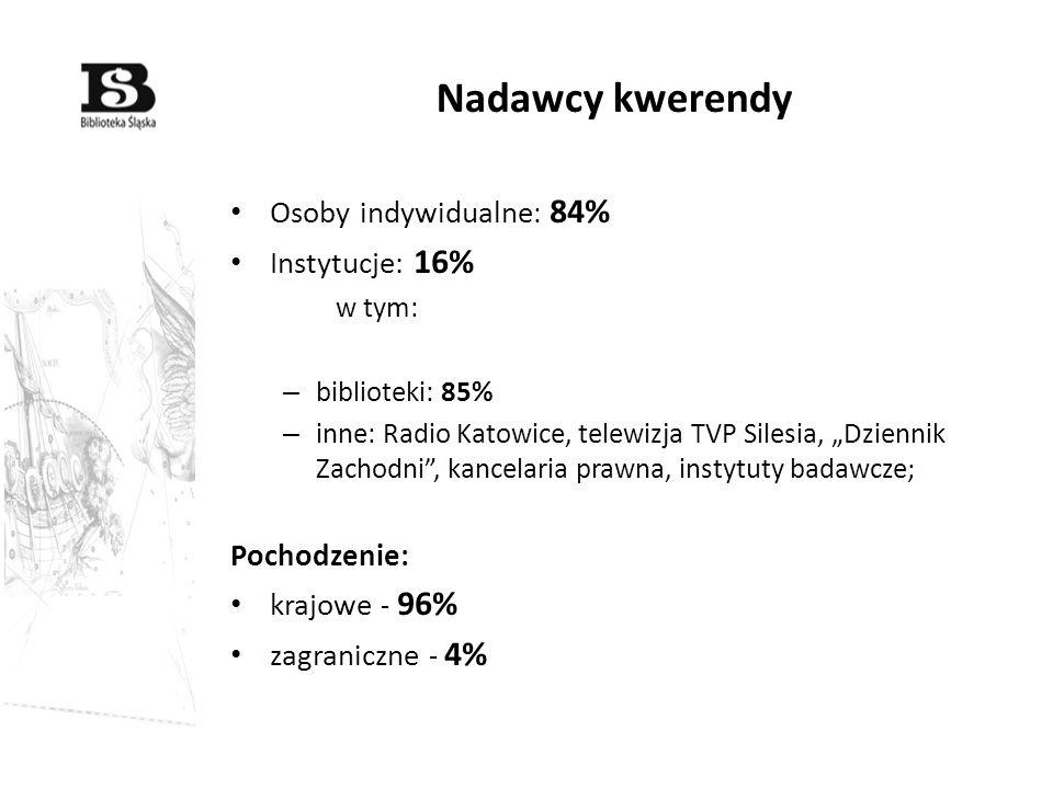 Nadawcy kwerendy Osoby indywidualne: 84% Instytucje: 16% Pochodzenie:
