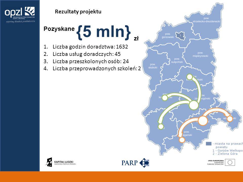 {5 mln} Rezultaty projektu Pozyskane zł Liczba godzin doradztwa: 1632