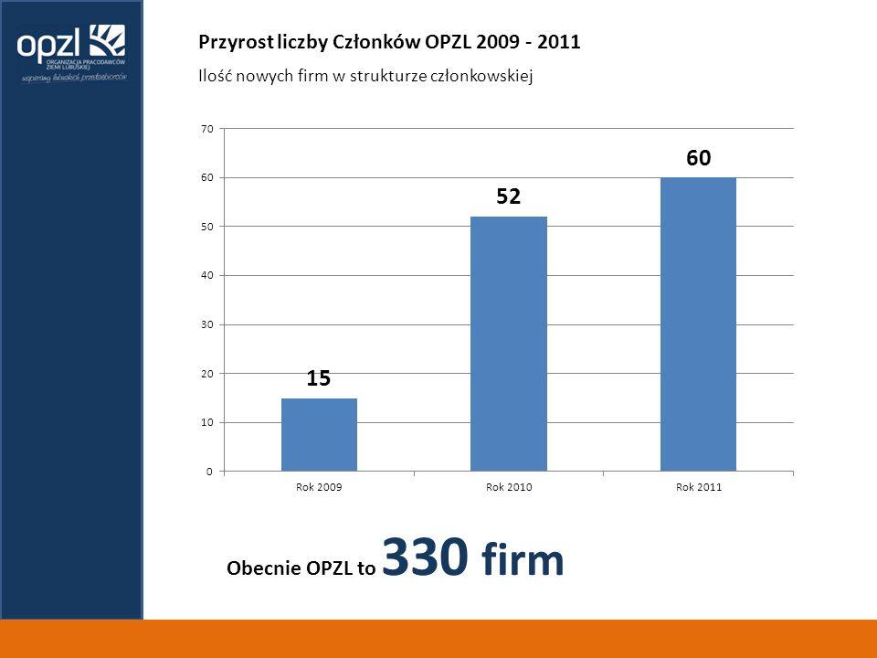 Przyrost liczby Członków OPZL 2009 - 2011