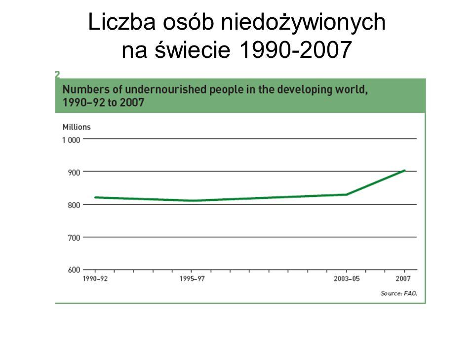 Liczba osób niedożywionych na świecie 1990-2007