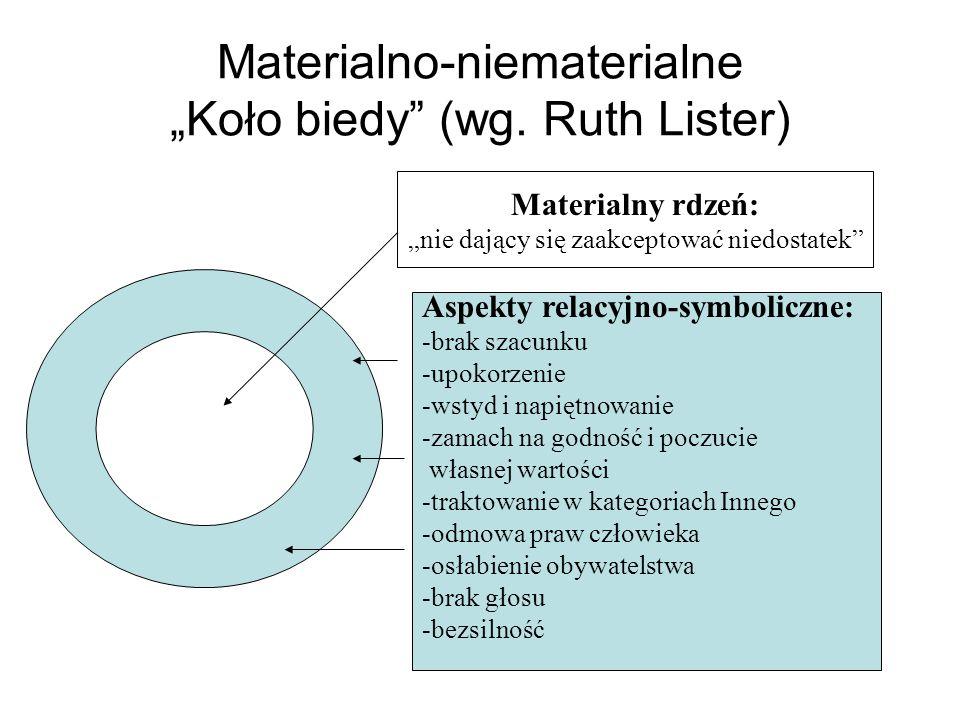 """Materialno-niematerialne """"Koło biedy (wg. Ruth Lister)"""