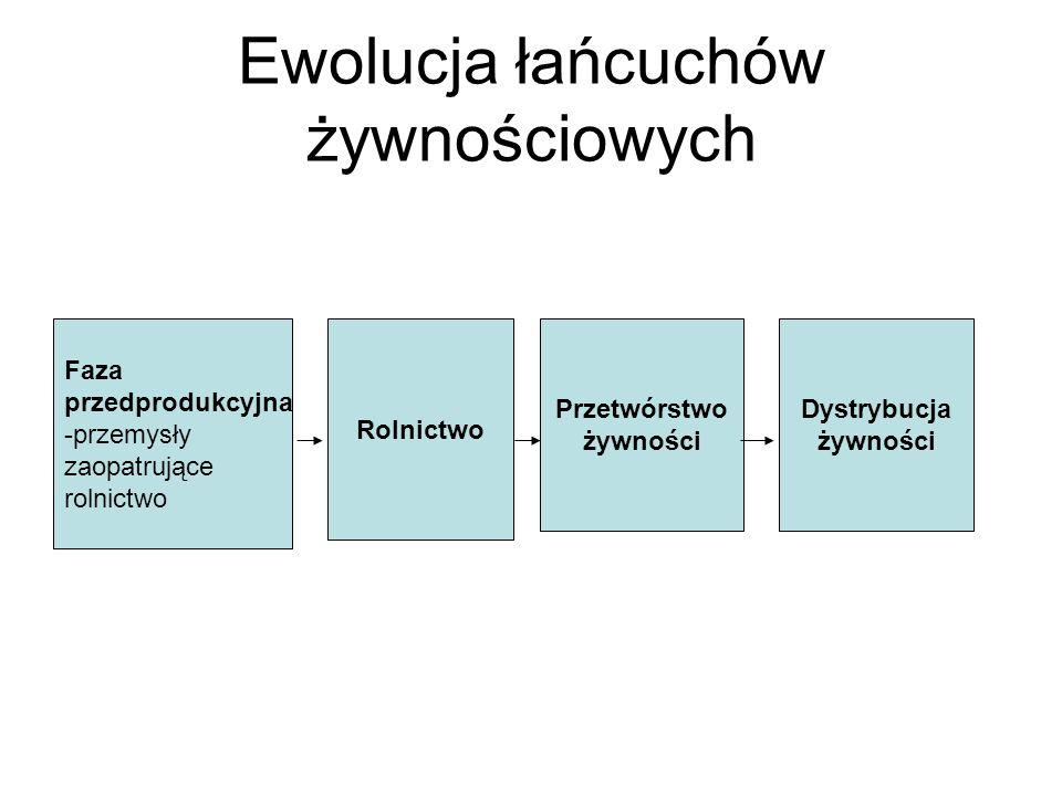 Ewolucja łańcuchów żywnościowych