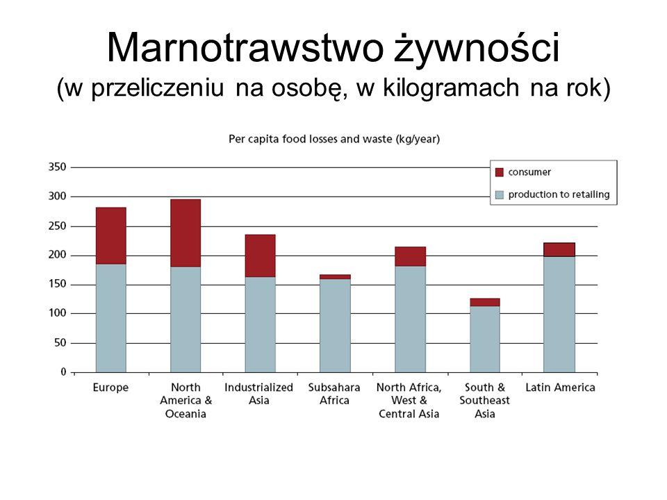 Marnotrawstwo żywności (w przeliczeniu na osobę, w kilogramach na rok)