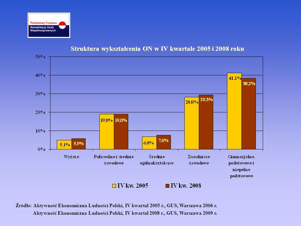 Struktura wykształcenia ON w IV kwartale 2005 i 2008 roku