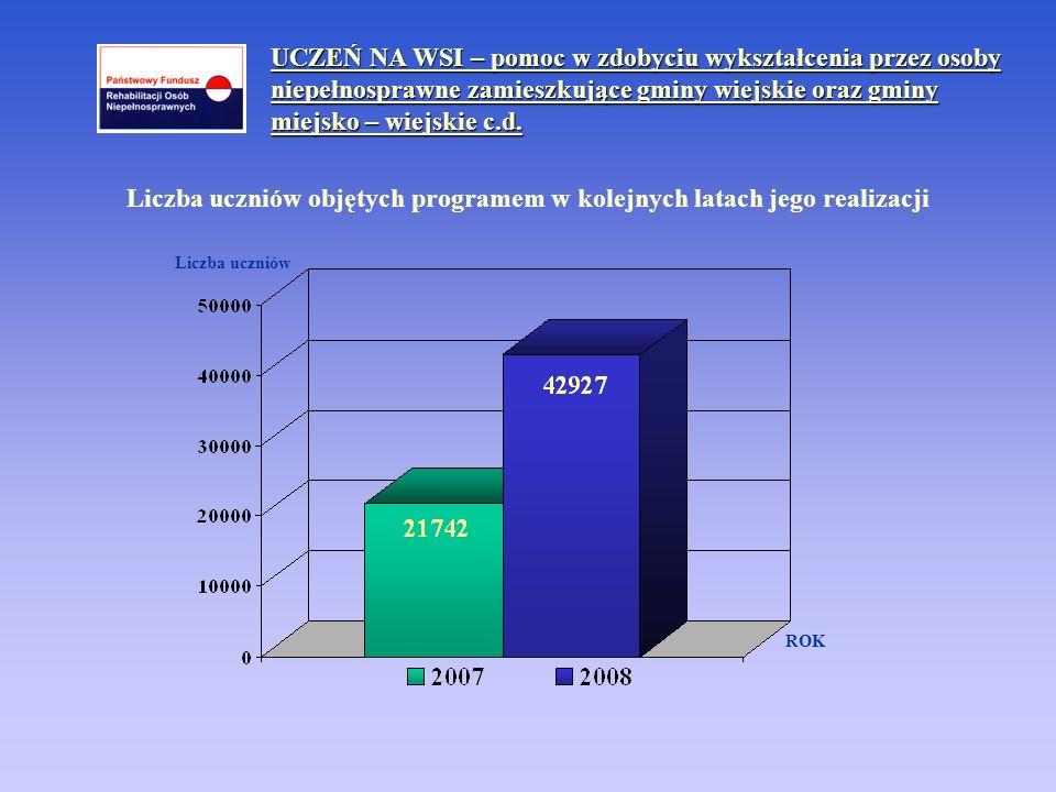 Liczba uczniów objętych programem w kolejnych latach jego realizacji
